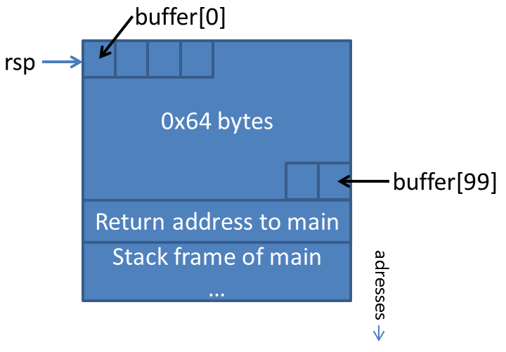 Part of a slide on buffer-based exploits